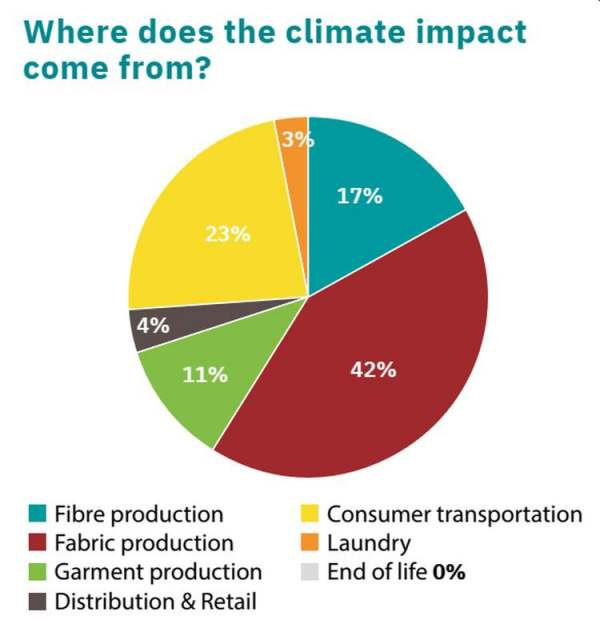 where-does-the-climate-impact-of-clothing-come-from